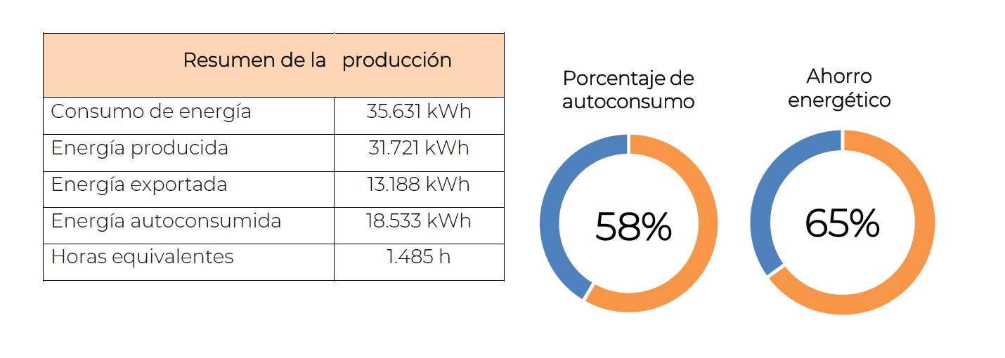 porcentaje de autoconsumo y ahorro energético según el análisis de curva de carga de la otra nave